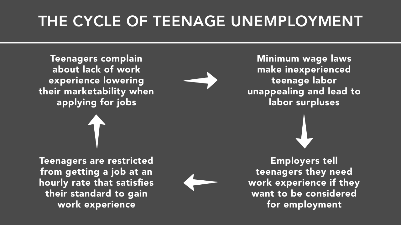 Cycle of Teenage Unemployment